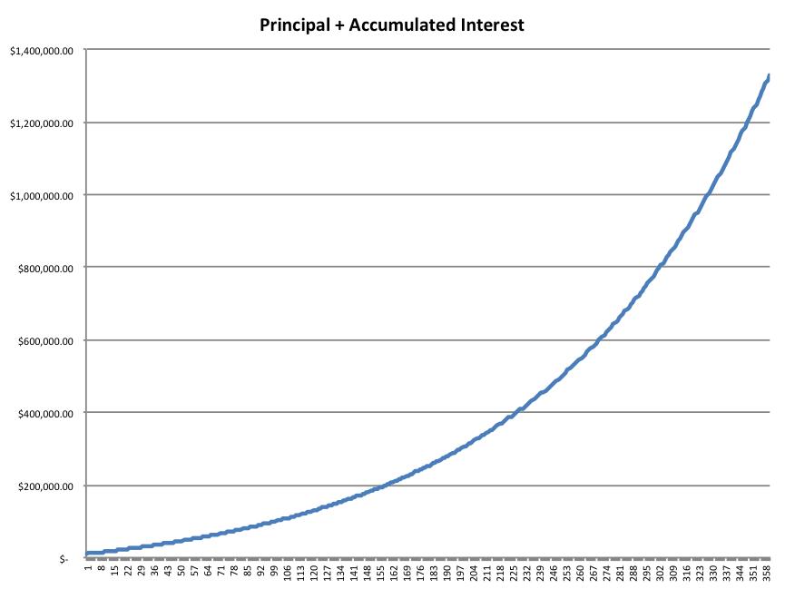 Principal-and-accum-int-inc-return